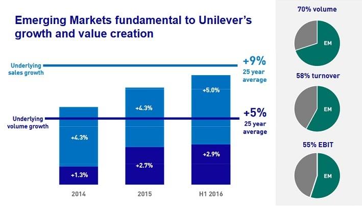 ul-emerging-markets