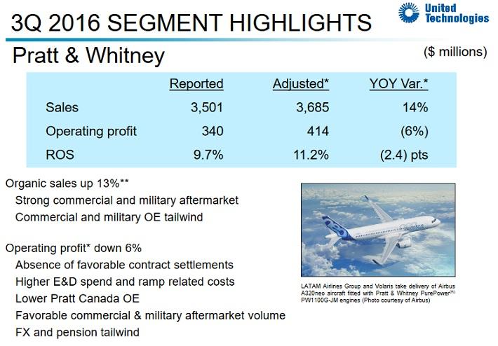 UTX Pratt & Whitney