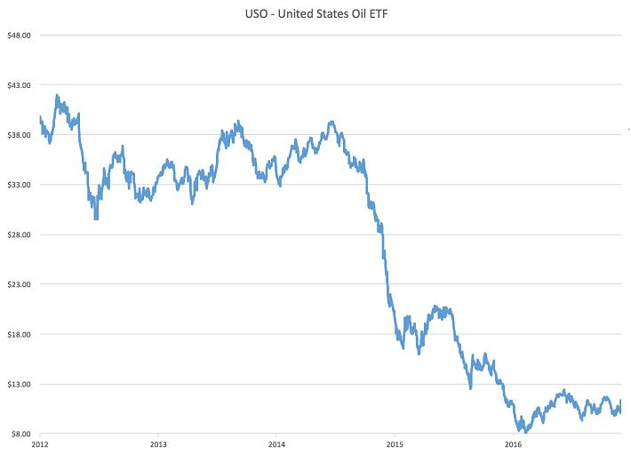 united-states-oil-etf