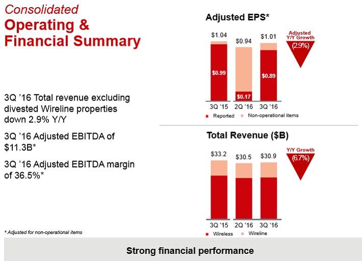 VZ Financial Results