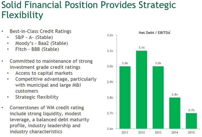 WM Financial Position