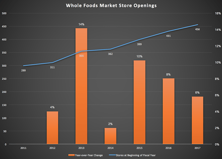 Whole Foods Store Openings