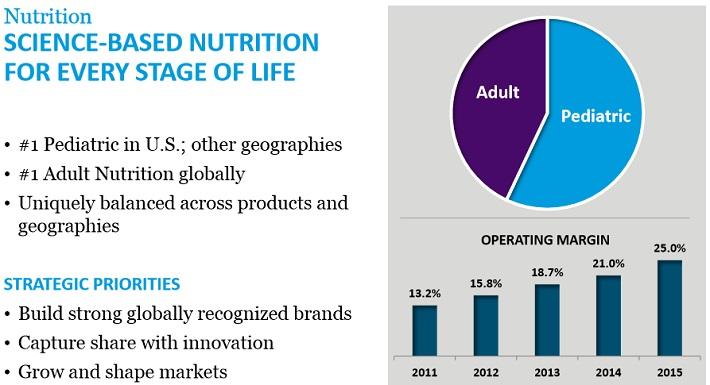 ABT Nutrition