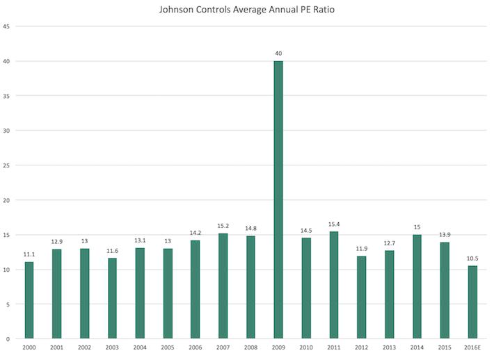 Adient JCI Average PE Ratio