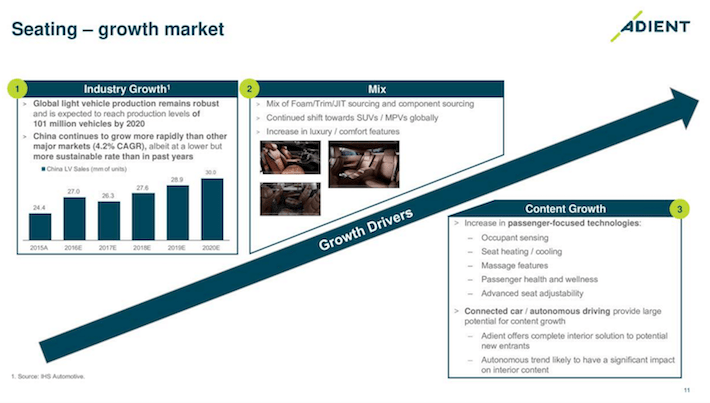 Adient Seating Growth Market