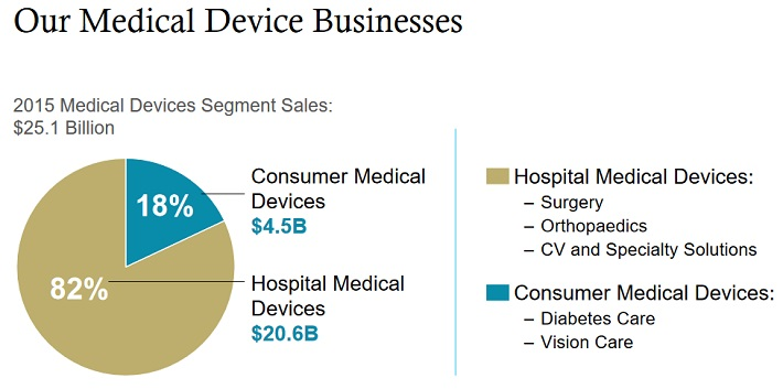 JNJ Medical Devices