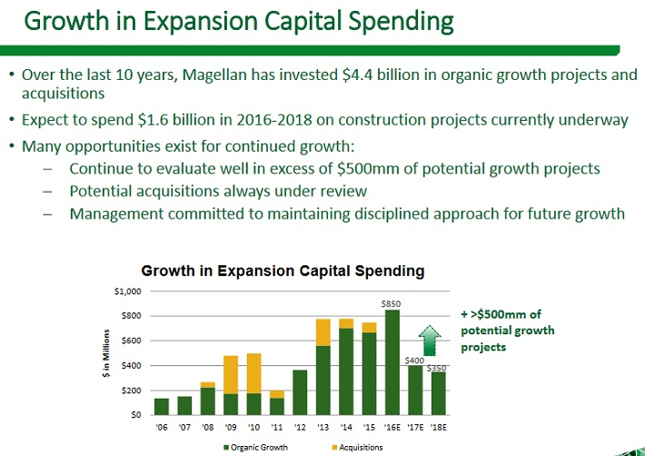 MMP Growth