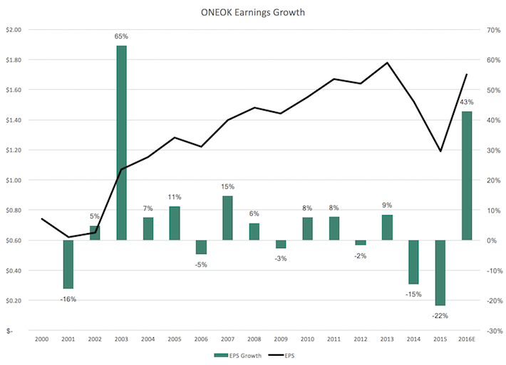 ONEOK Earnings Growth