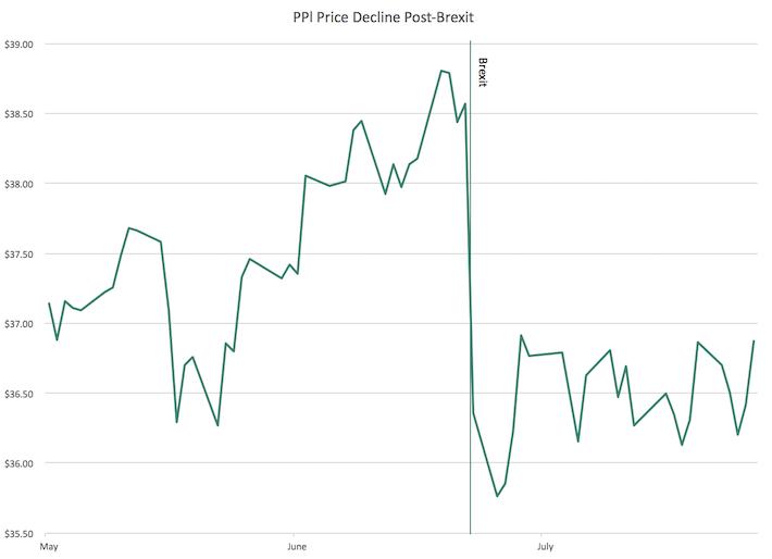 PPL Price Decline Post-Brexit