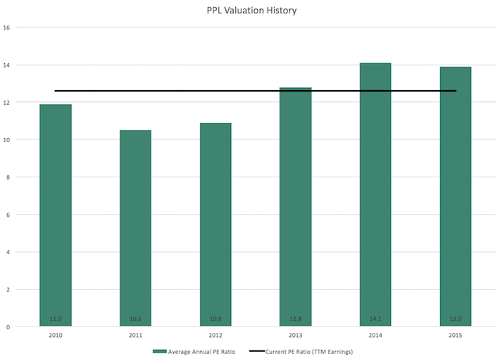 PPL Valuation History