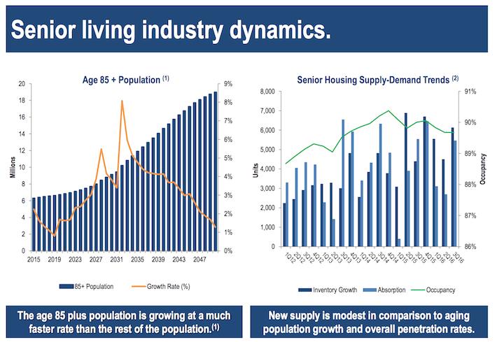 SNH Industry Dynamics