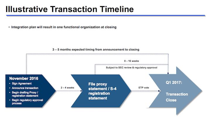 Sunoco Illustrative Transaction Timeline
