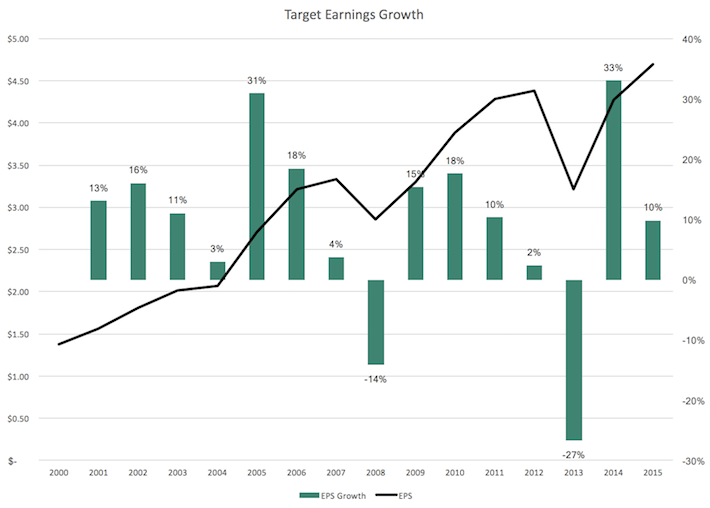 Target Earnings Growth