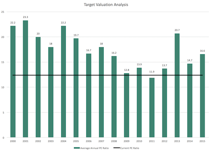 Target Valuation Analysis