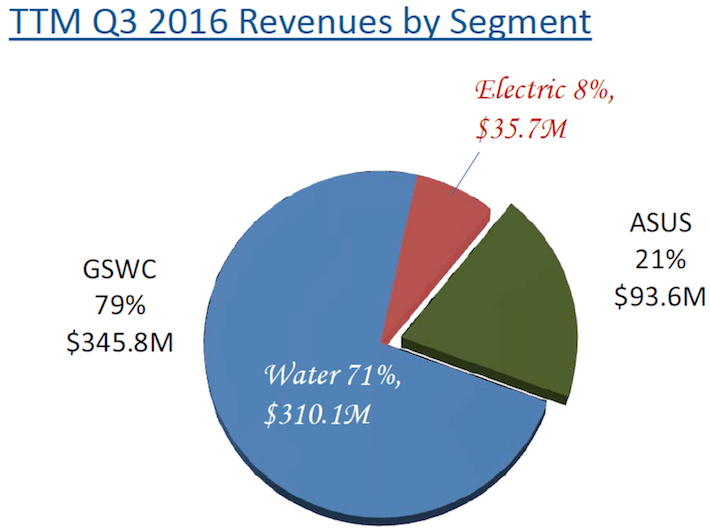 AWR Q3 2016 Revenues by Segment