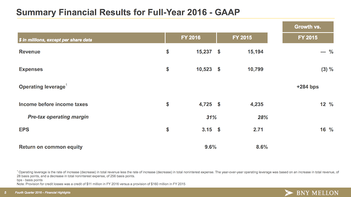 BK Summary Financial Results for Full-Year 2016 - GAAP