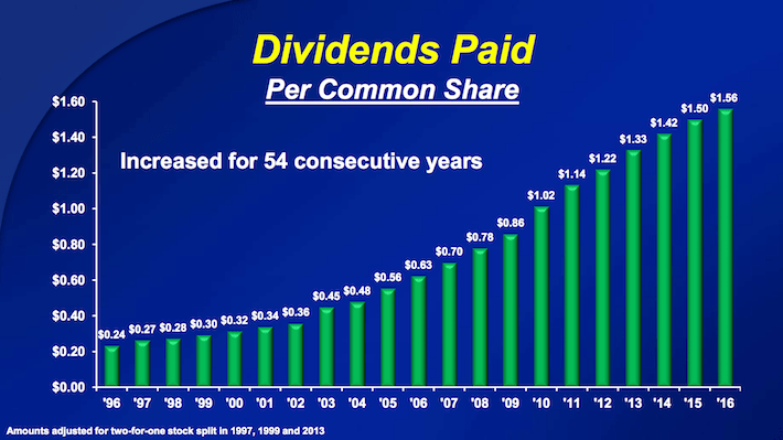 CL Dividends Paid