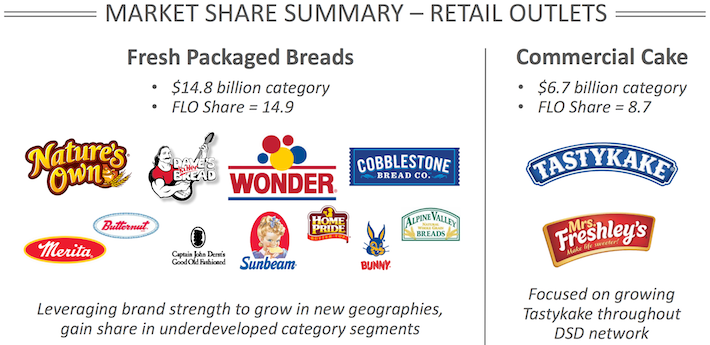 FLO Market Share Summary - Retail Outlets
