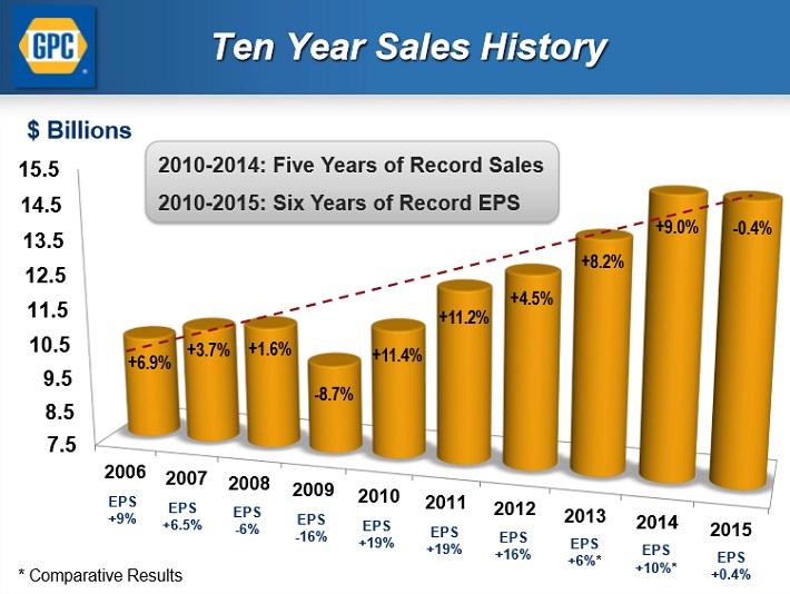 GPC Sales