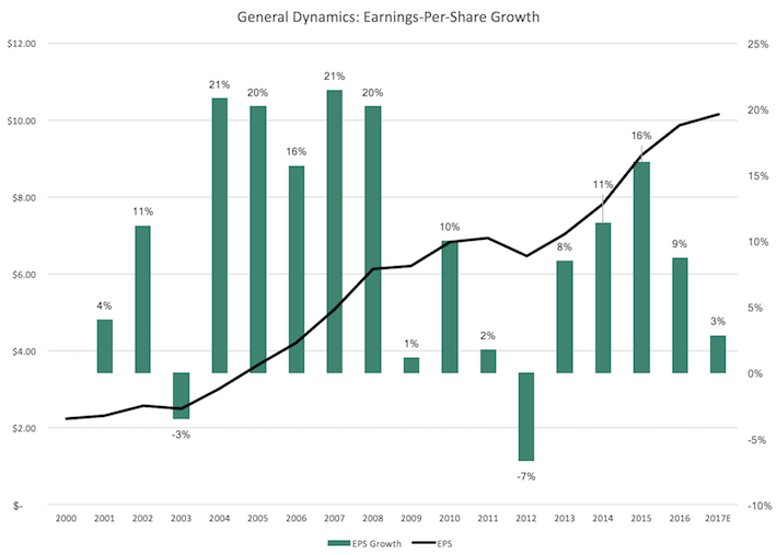 General Dynamics EPS Growth