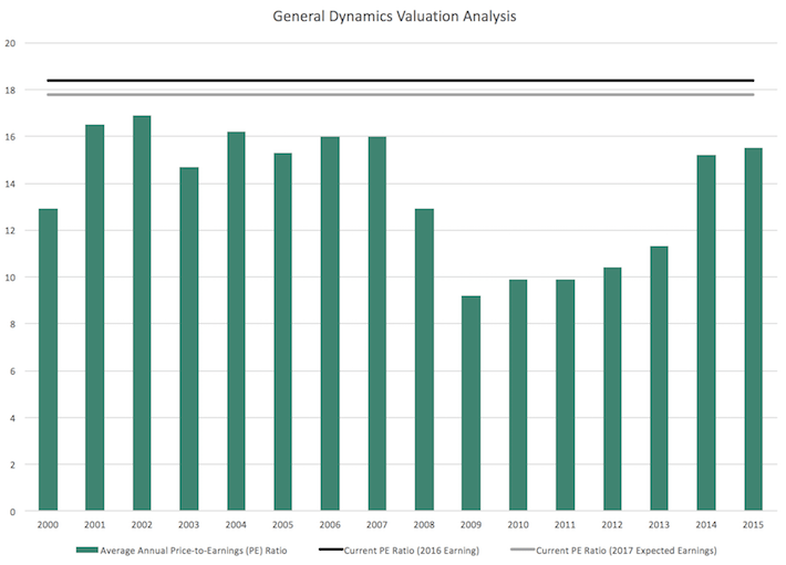 General Dynamics Valuation Analysis