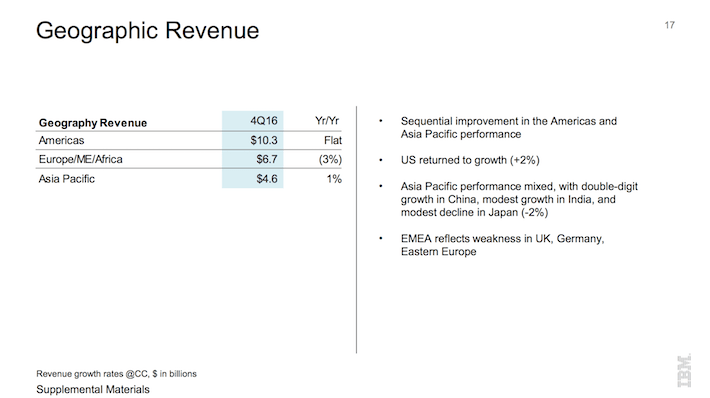 IBM Geographic Revenue