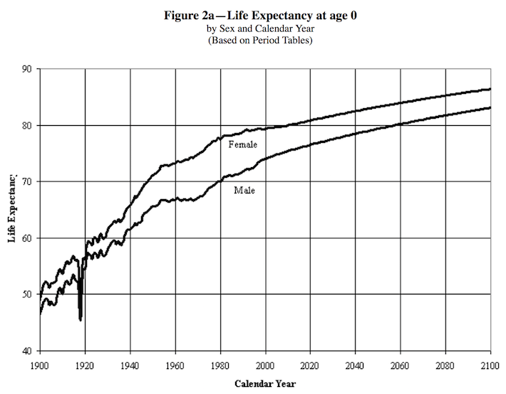 Life Expectancy at Age 0