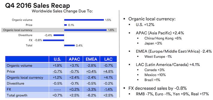 MMM Q4 Sales Recap