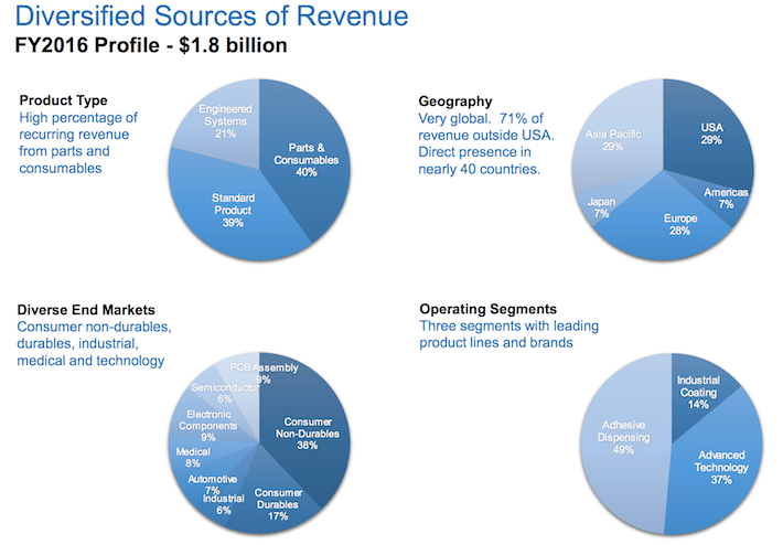 NDSN Diversified Sources of Revenue