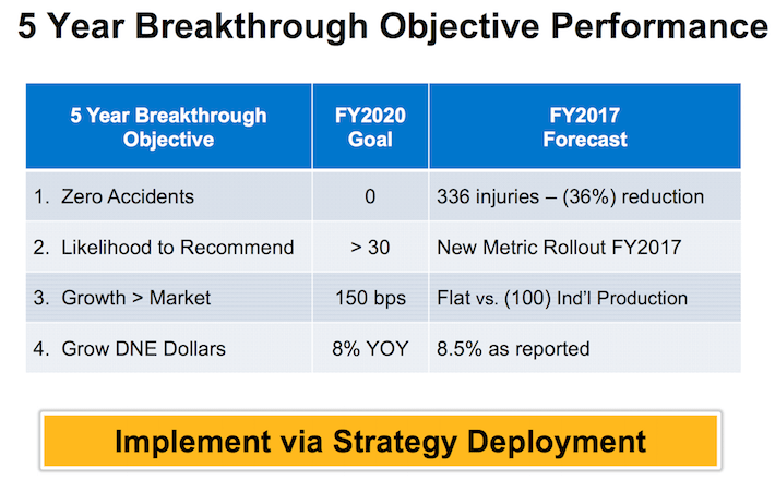 PH 5-Year Breakthrough Objective Performance