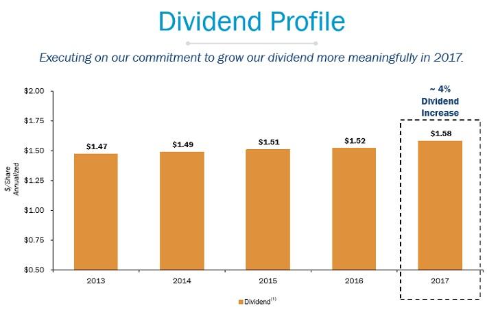 PPL Dividends