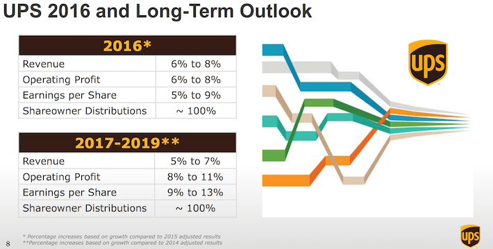 UPS 2016 and Long-Term Outlook