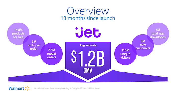 WMT Jet Overview