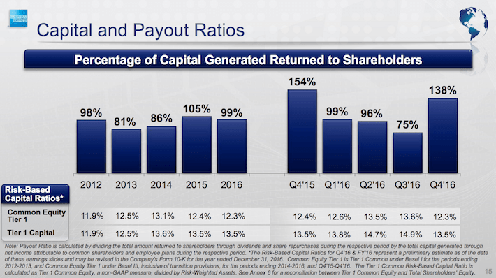 American Express Capital and Payout Ratios