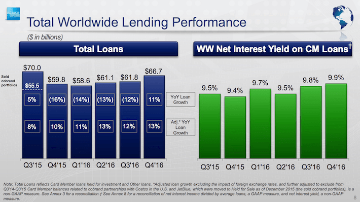 American Express Total Worldwide Lending Performance