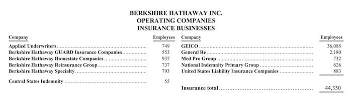 Berkshire Hathaway Inc. Operating Companies Insurance Businesses