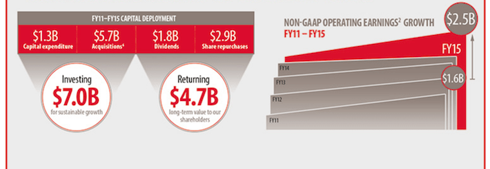 CAH FY11-FY15 Capital Deployment
