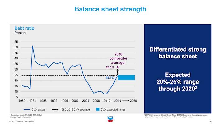 CVX Balance Sheet Strength