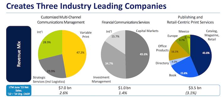 Creates Three Industry Leading Companies