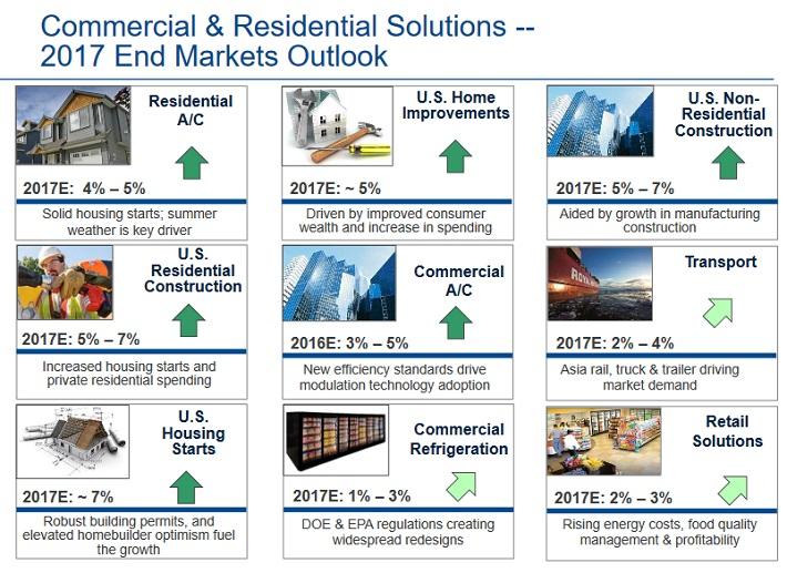 EMR Commercial