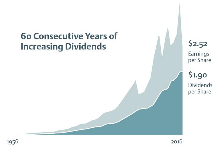 EMR Dividends
