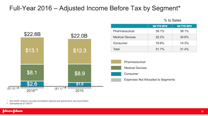 JNJ Full-Year 2016 - Adjusted Income Before Tax By Segment