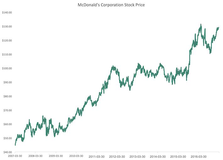 MCD Stock Price