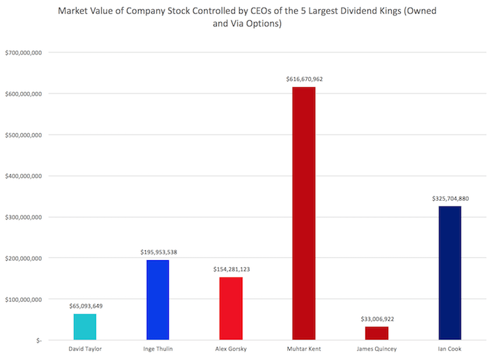 Market Value of Company Stock Controlled by CEOs of the 5 Largest Dividend Kings (Owned and Via Options)