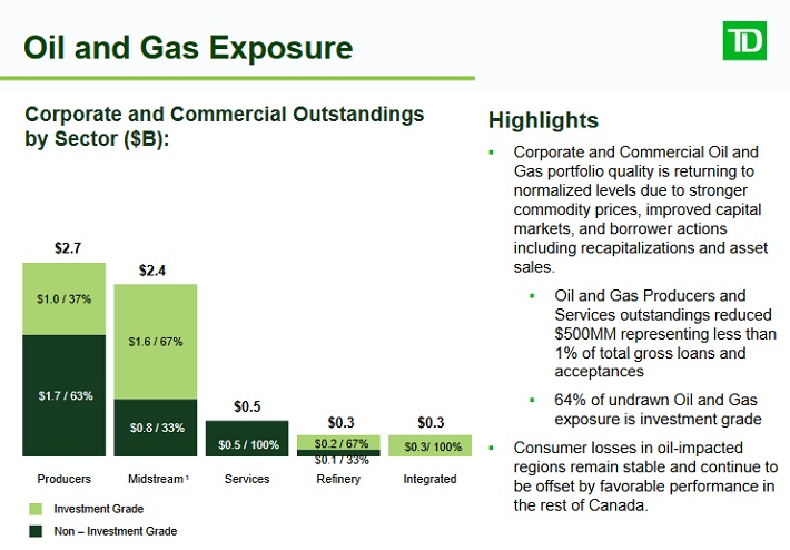 TD Oil and Gas