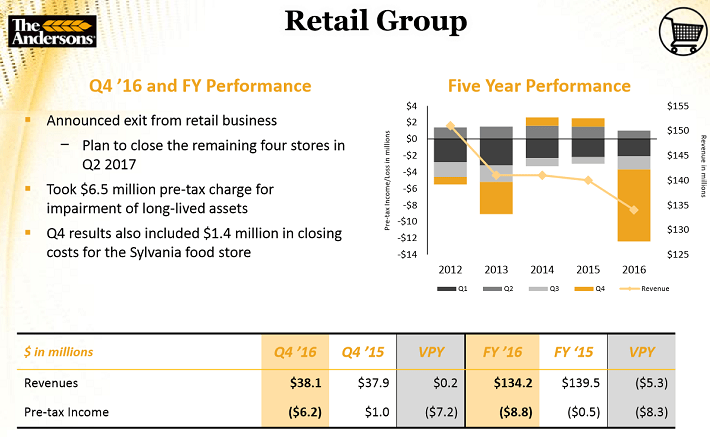 The Andersons Retail Group