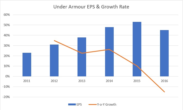 UA Growth