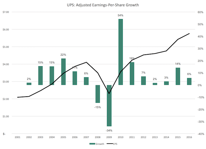 UPS Adjusted Earnings Per Share Growth