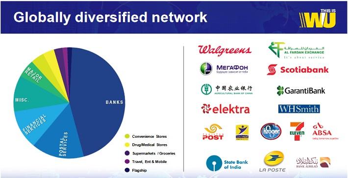 WU Network