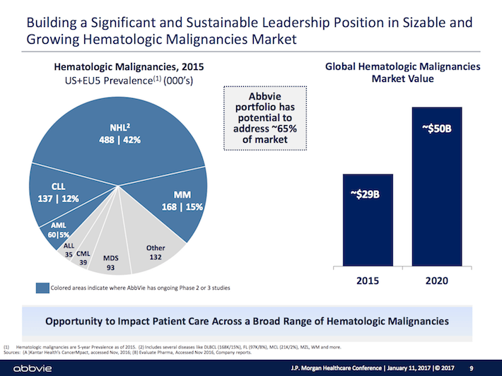 ABBV Building A Significant and Sustainable Leadership Position in Sizable and Growing Hematologic Malignancies Market